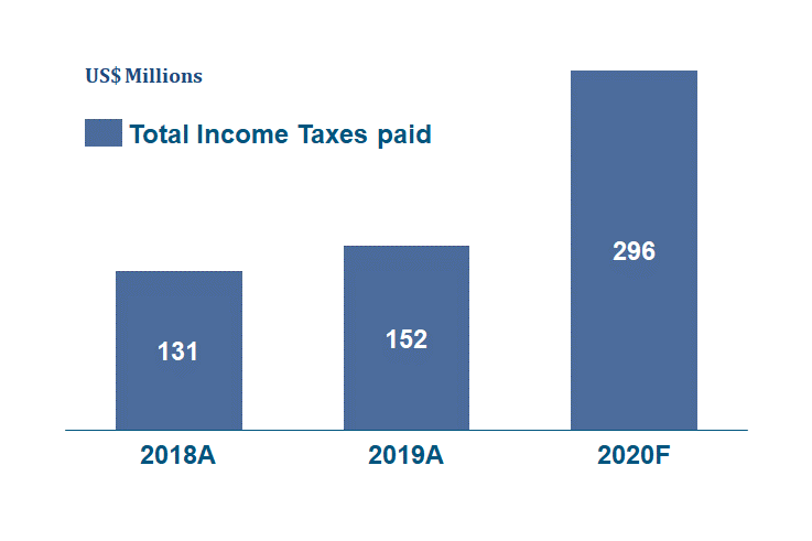 Corporate Income Tax and Net Profit Interest Paid by Puebli Viejo (Cash Taxes Paid)